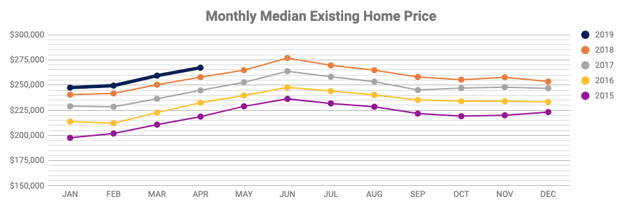US Medium Existing Home Price YOY Trends
