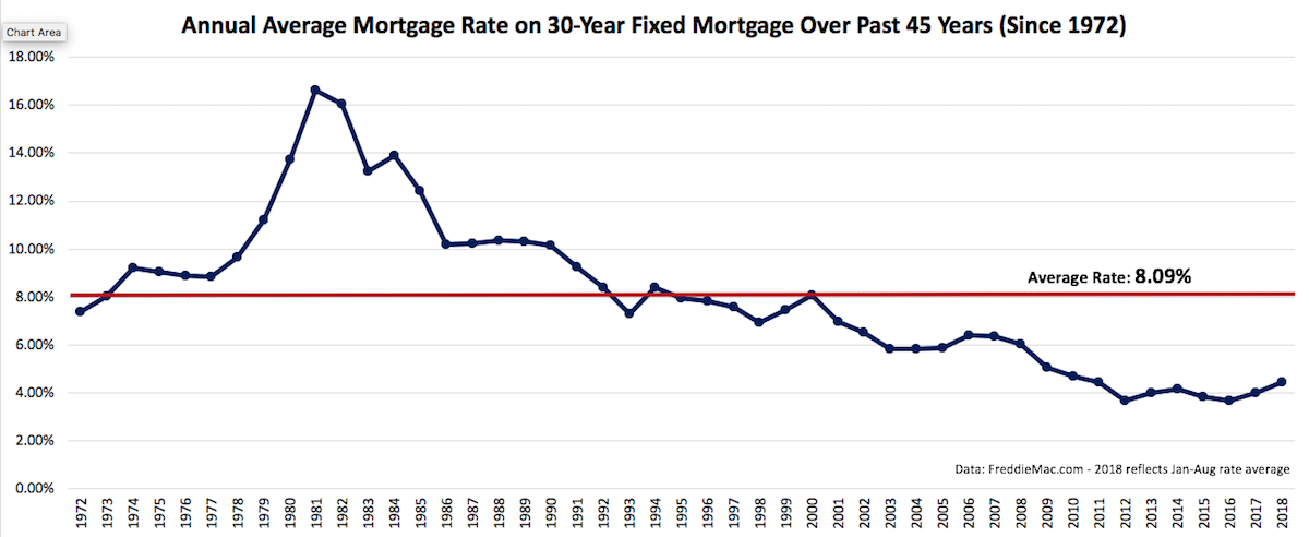 Annual Average Mortgage Rate 30 Year Fixed Mortgage Over Past 45 Years
