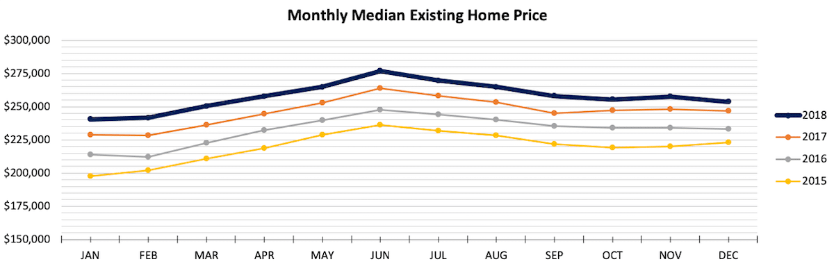 Monthly Median Existing Home Price