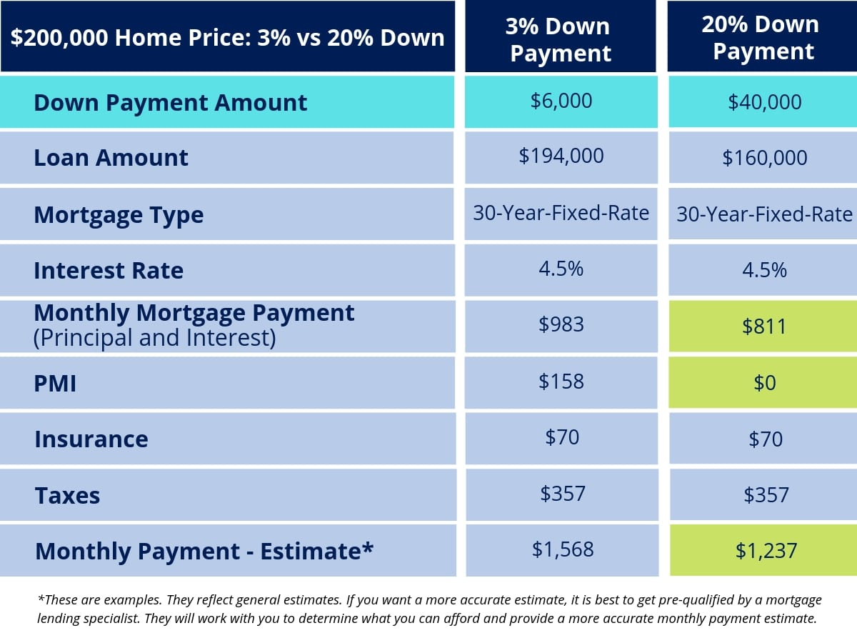 Down Payment Examples Four Other Costs of Buying a House