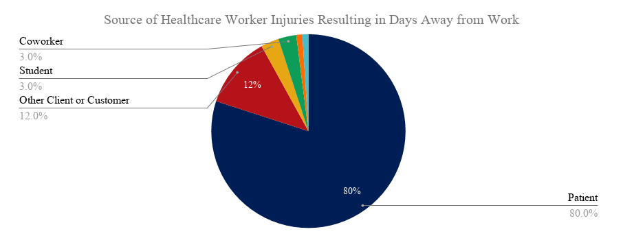 Source of Healthcare Worker Injuries Resulting in Days Away from Work