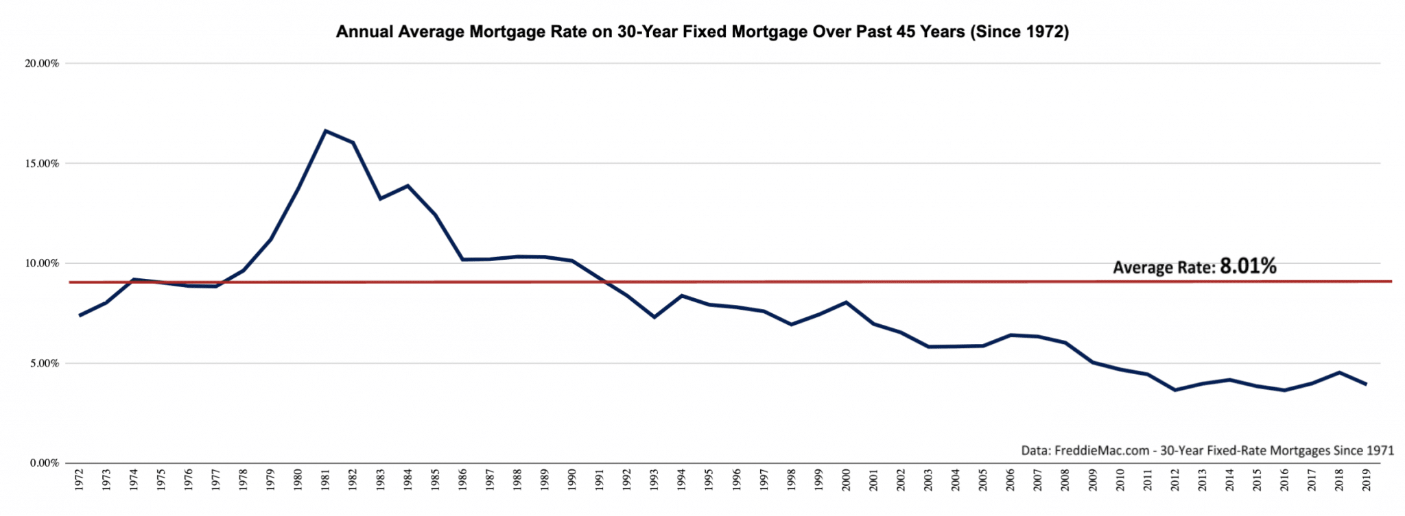 Annual Average Mortgage Rate for 30 Year Fixed Mortgage 1972-2019