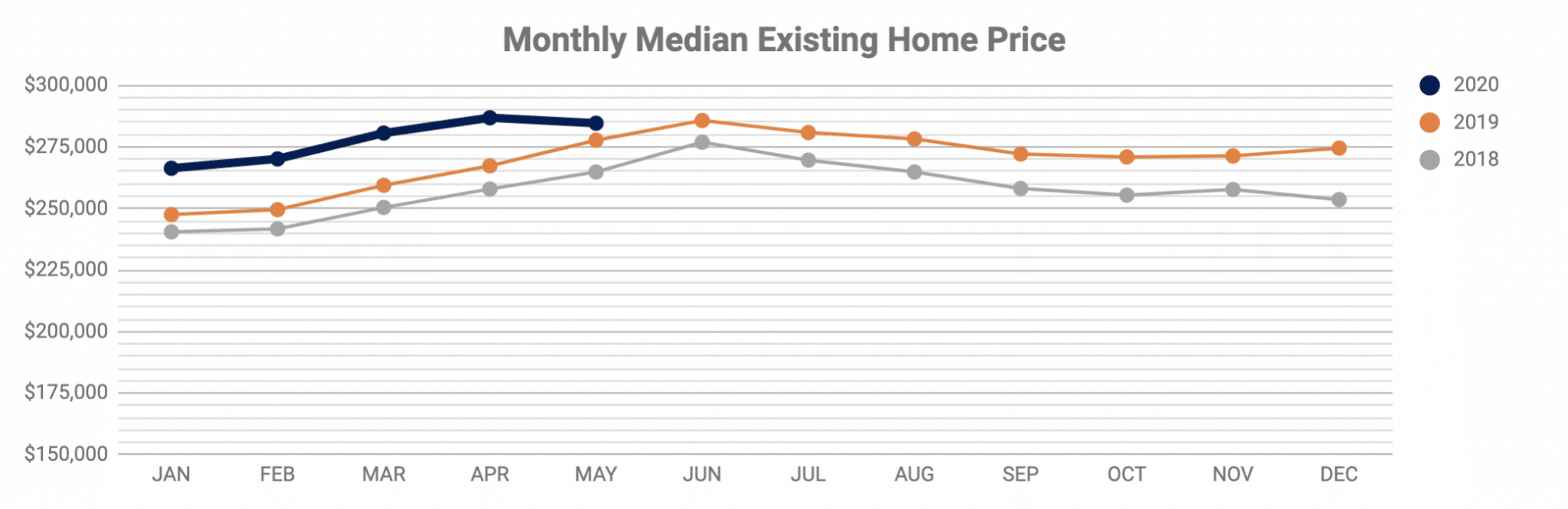 Monthly Median Existing Home Price thru May 2020