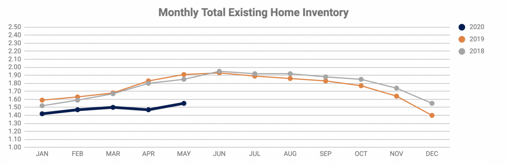 Monthly Total Existing Home Inventory