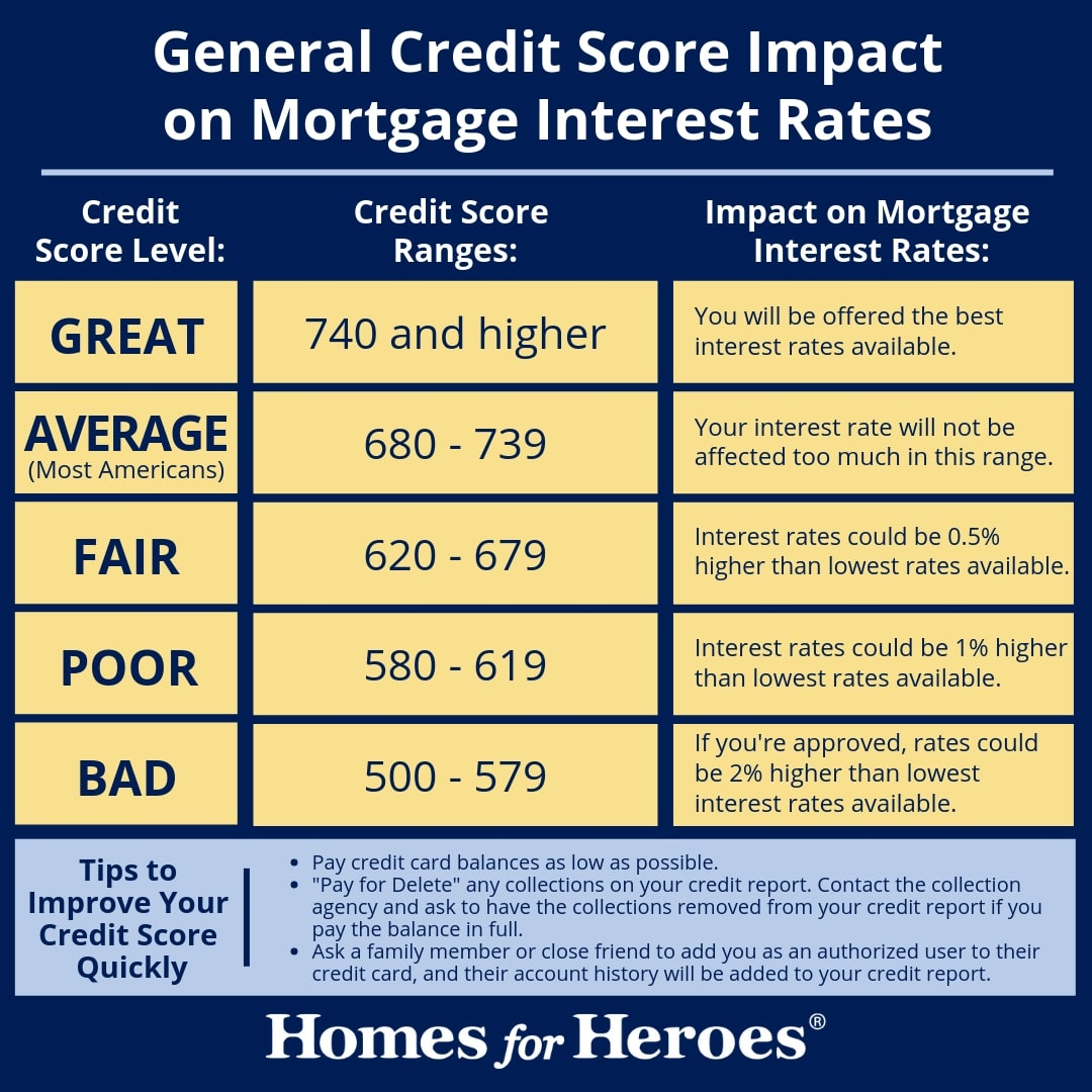 general credit score impact on mortgage loan interest rates Homes for Heroes Infographic