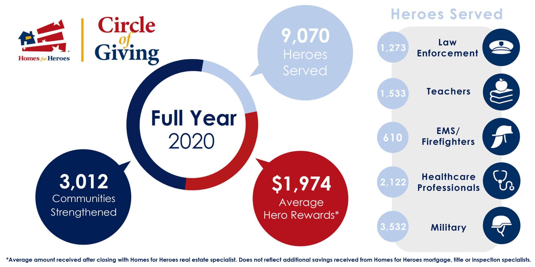 Homes for Heroes 2020 full year numbers heroes served
