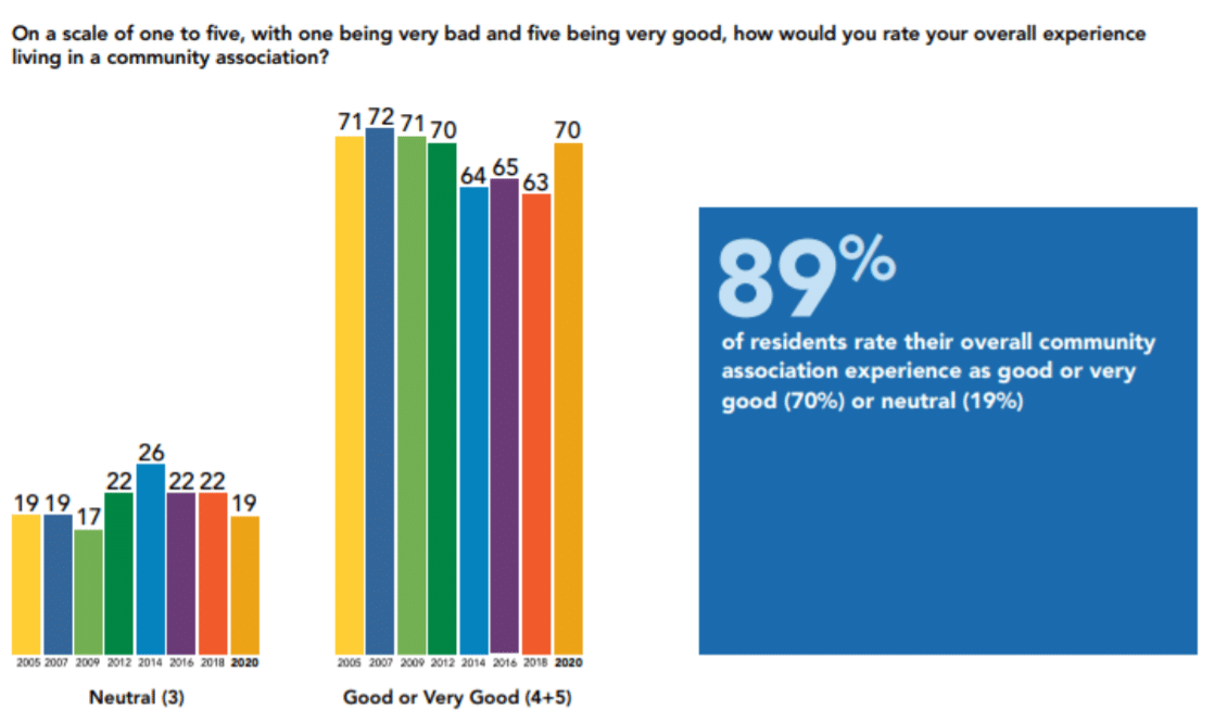 Bar graph depicting satisfaction rates with residents in homeowner association communities