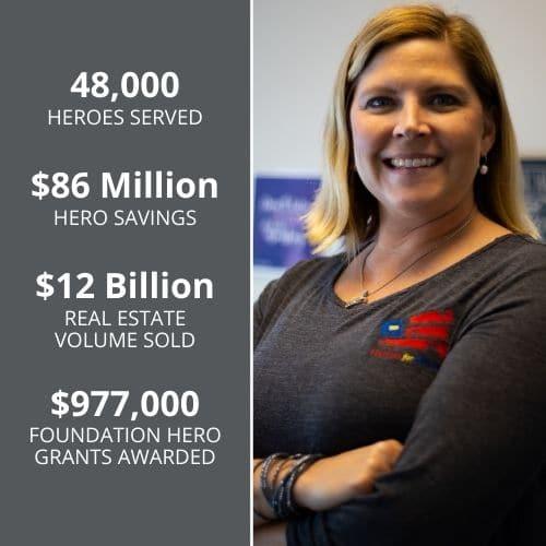 Heroes Served Hero Savings Real Estate Volume Sold Foundation Grants